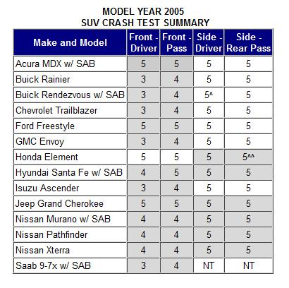 2005 SUV Crash Test Summary